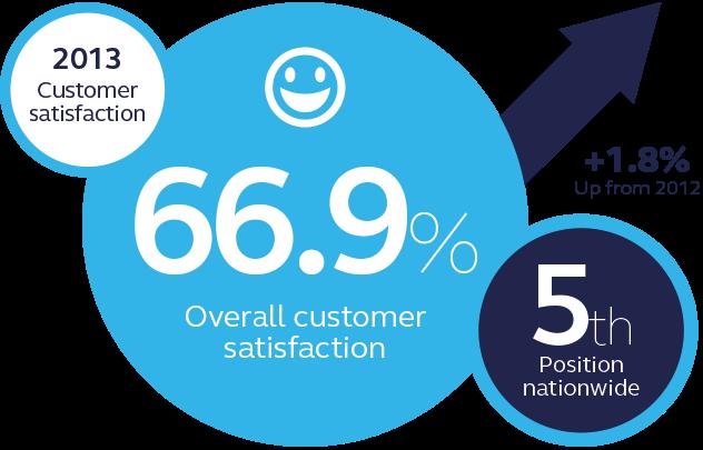 British Gas customer satisfaction